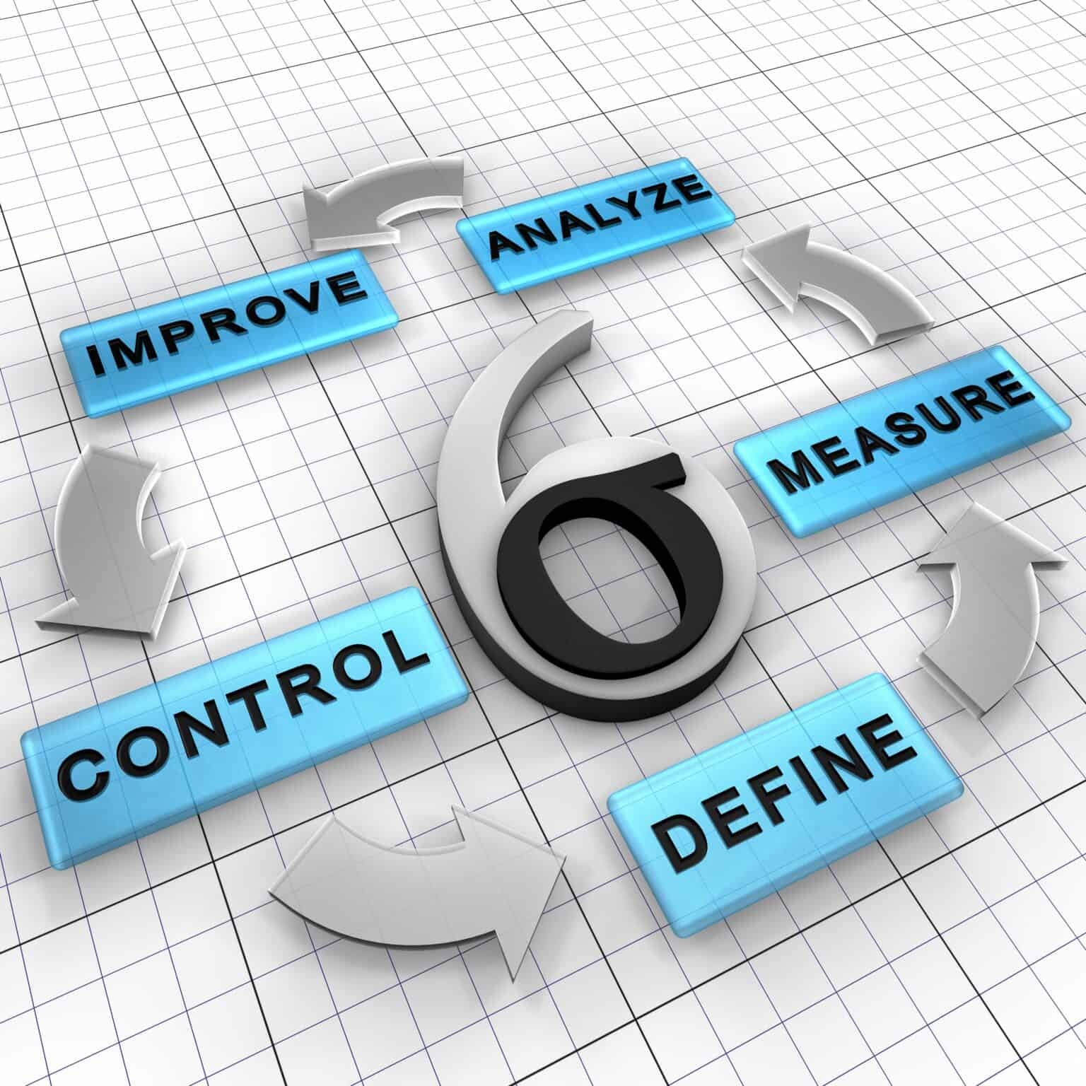 DMAIC is a business management strategy that improves existing project. It has five steps: Define, Measure, Analyze, Improve, Control