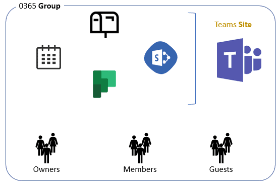 O365 Teams Group