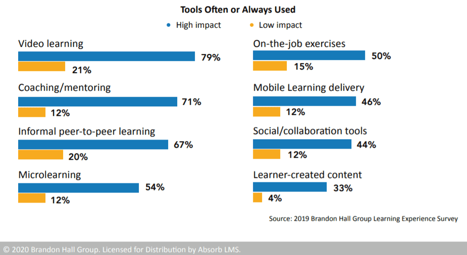 Customer Onboarding and Learning Tools