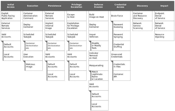 Sample ATT&CK view of container platform matrix